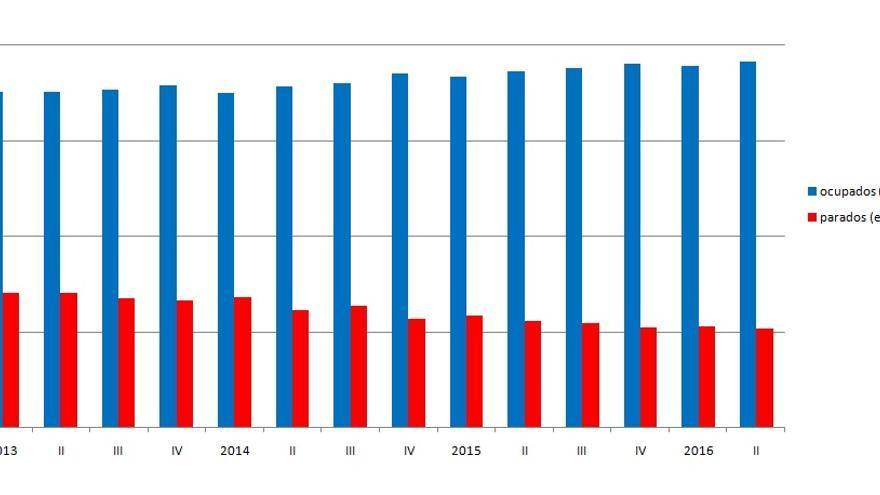 Evolución de las cifras de la EPA en la Comunitat Valenciana desde 2013