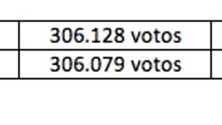 Comparativa de votos y escaños entre PNV y UPyD.