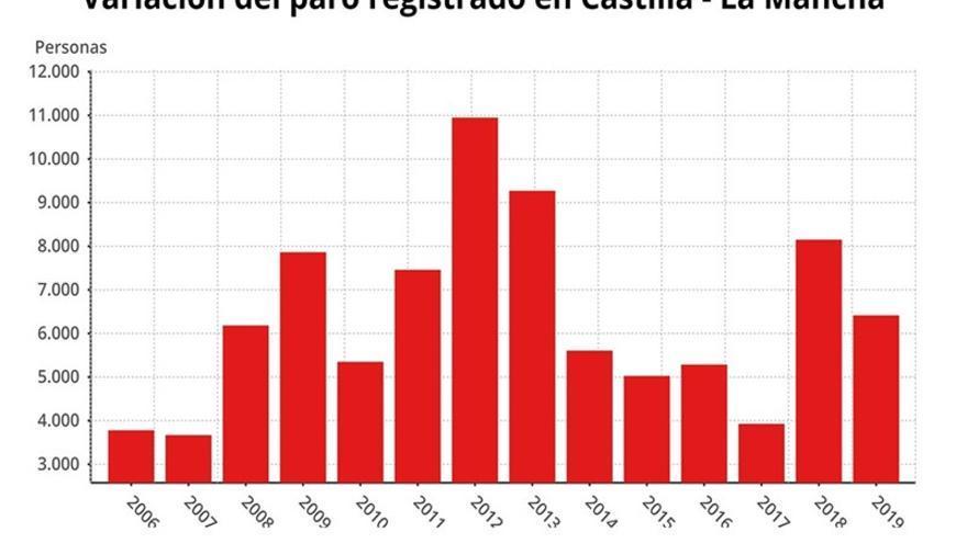 Gráfico de la variación del paro registrado en Castilla-La Mancha FUENTE: Empleo, www.epdata.es