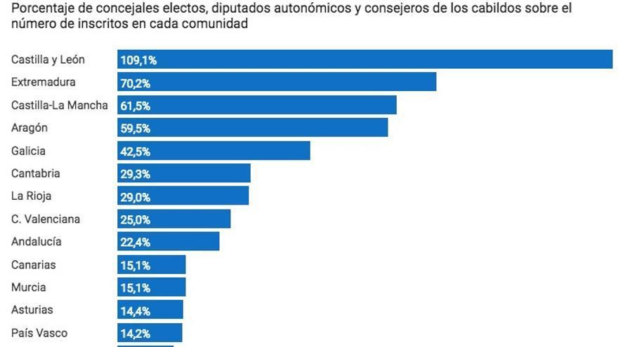 Proporción de cargos electos sobre el número de inscritos