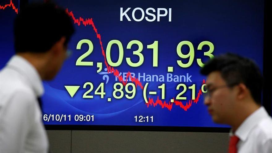 Seúl abre con una caída del 0,45 por ciento hasta las 2.021,96 unidades