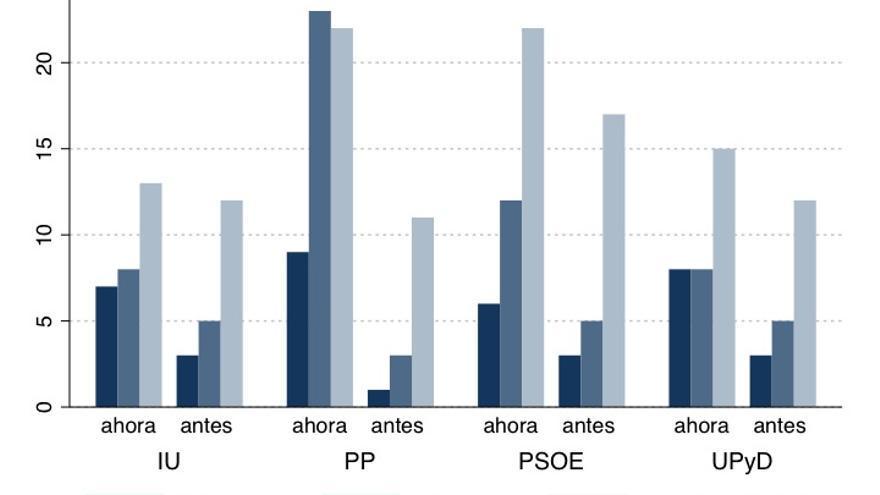Gráfico 4. Trasvase de votos de los principales partidos a las opciones BAI (Fuente: Barómetro CIS enero 2013)