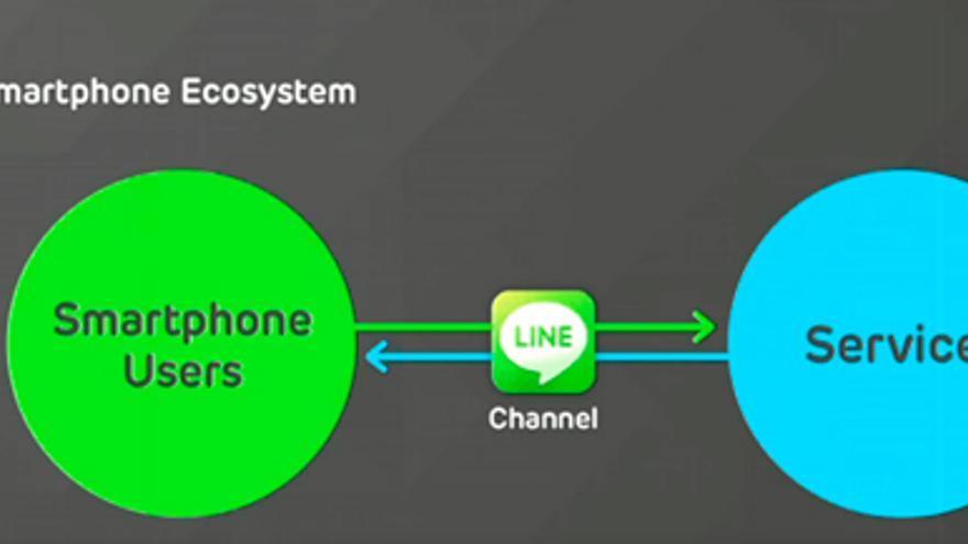 La estrategia de Line (Foto: HojaDeRouter.com)