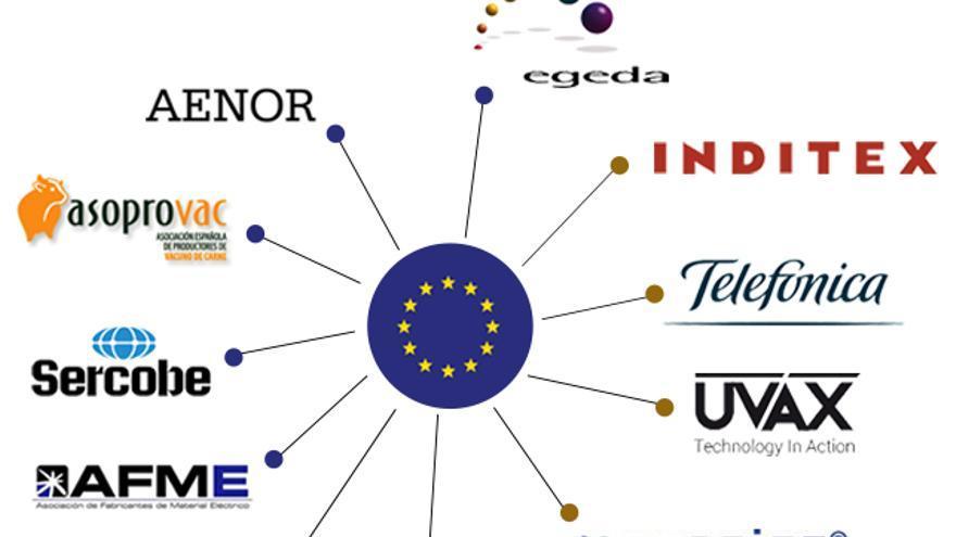 Empresas y asociaciones españolas que han realizado labores de lobby en Bruselas de manera oficial. Fuente: Corporate Europe Observatory