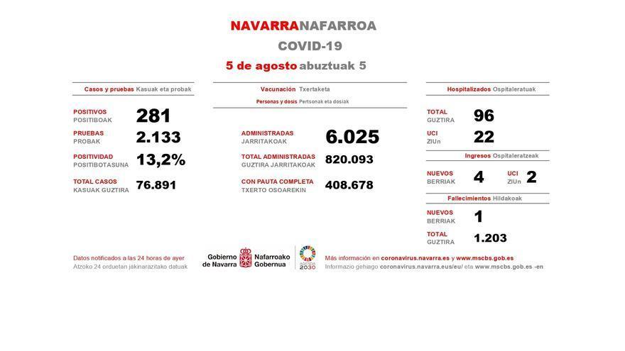 Datos con los casos de Covid-19 en Navarra correspondientes al 4 de agosto de 2021