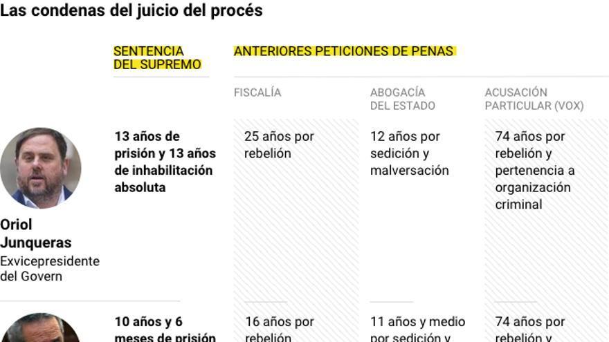 Gráfico completo con los condenados en el juicio del procés