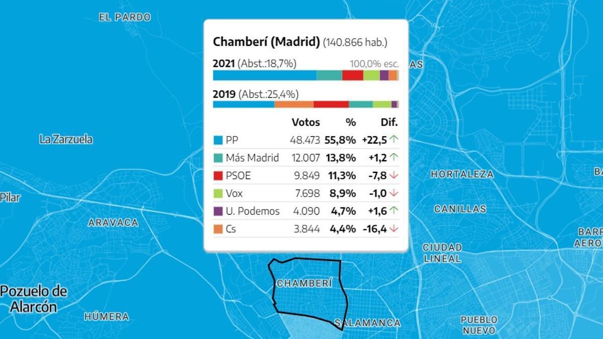 Resultados electorales del 4-M en el distrito de Chamberí, por partidos