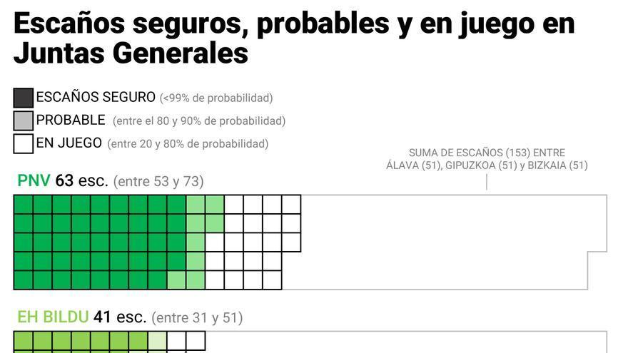 Previsiones electorales Euskadi. Juntas Generales.