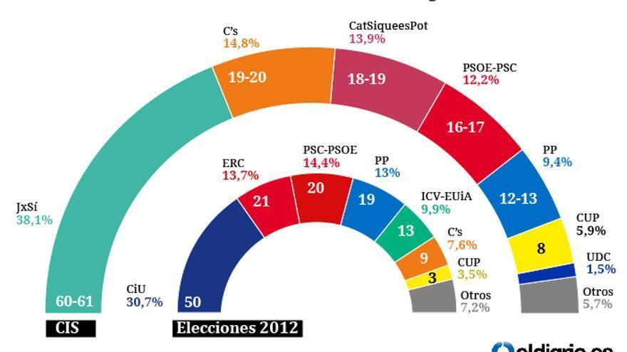 Estimación de voto CIS