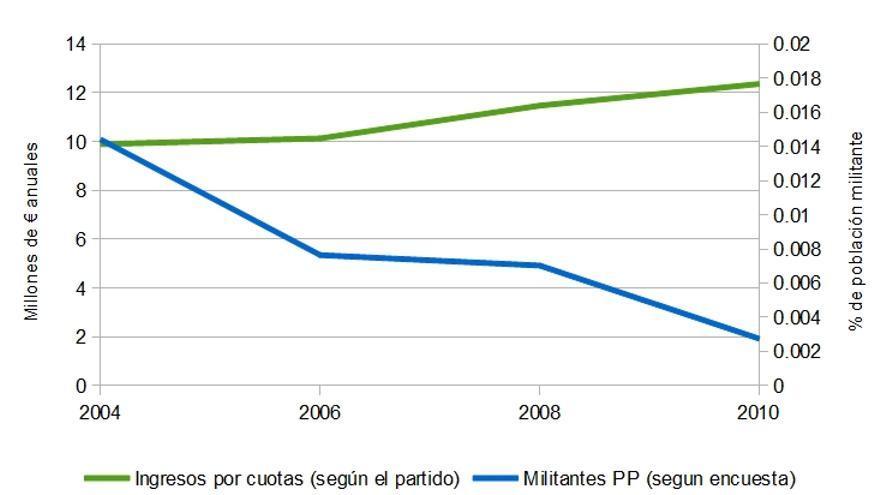 Ingresos por cuotas de afiliados y población militante en el PP