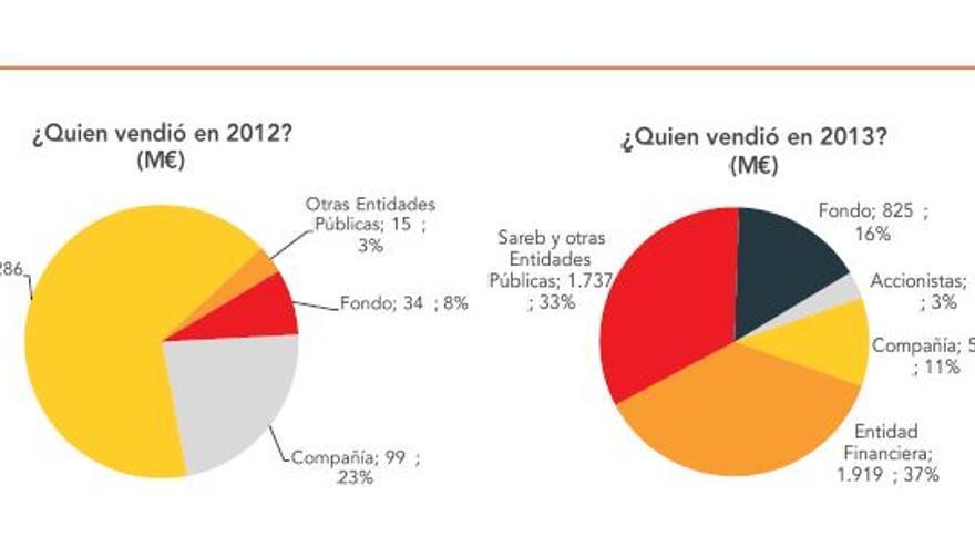 Distribución del negocio de los fondos buitre. Fuente: IREA