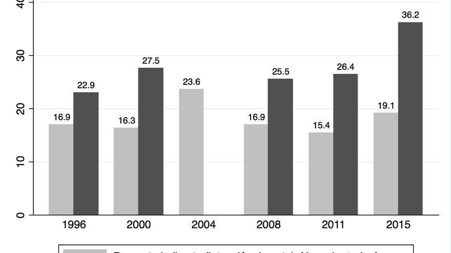 Histórico preelecotrales del CIS: indecisos (1996-2015)