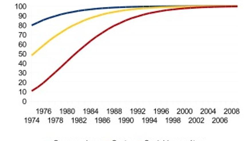 Grupos más favorecidos por ideología del gobierno 1975-2009.