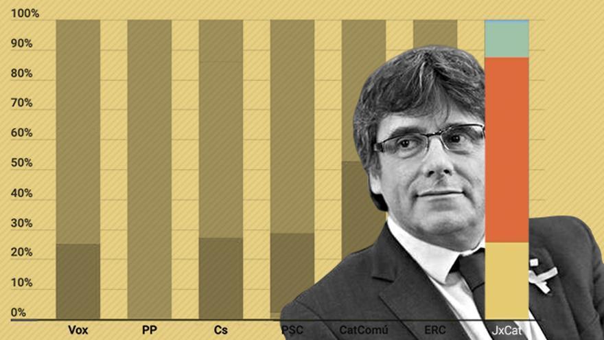 Un cuarto de los votantes de JxCat están por la unilateralidad, mientras que el 60% lo es de la negociación sin límites