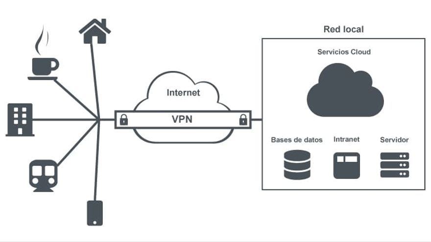 Esquema de una red VPN