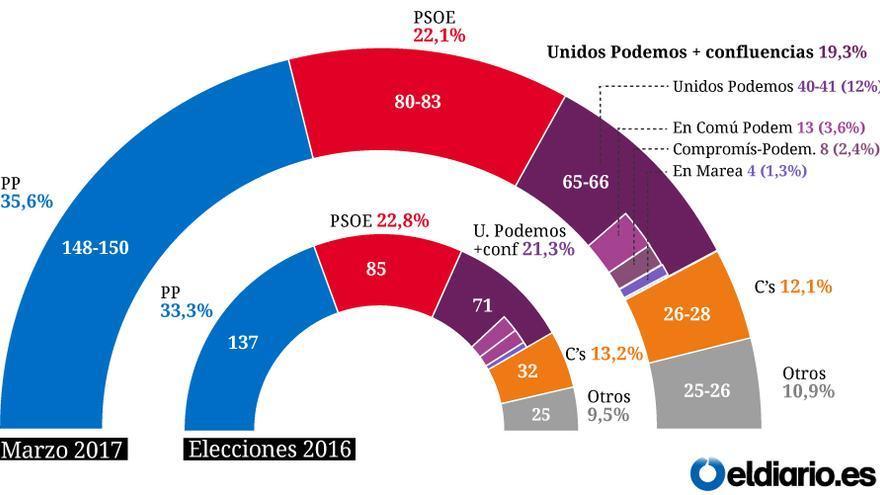 Encuesta electoral de Celeste-Tel para marzo de 2017