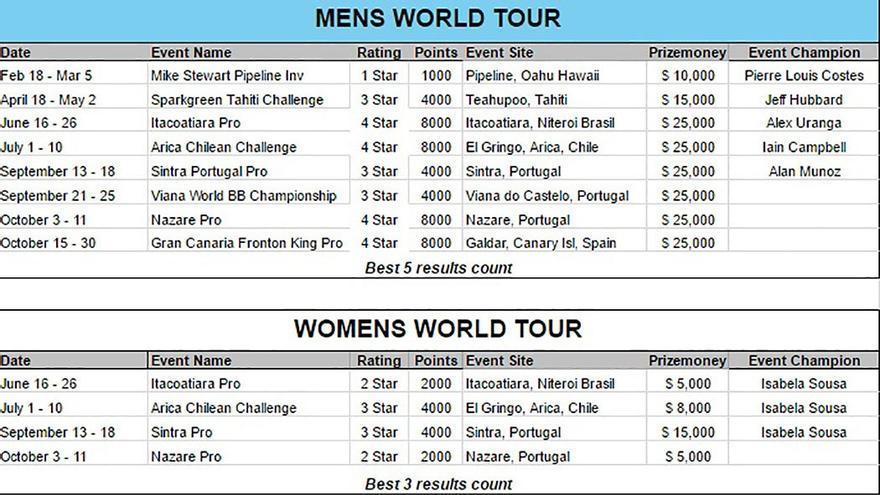 El calendario de la APB World Tour 2016. (APB).
