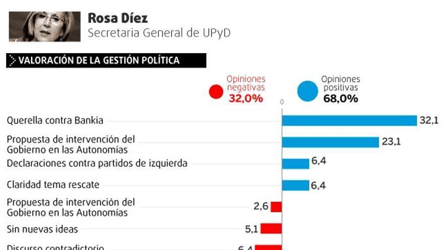 Valoración de la gestión política y personal de Rosa Díez.