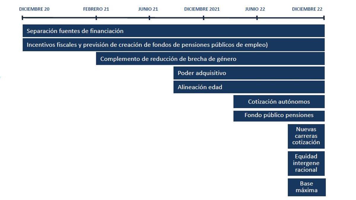 Calendario previsto para la reforma de pensiones en la que trabaja el Gobierno de coalición.