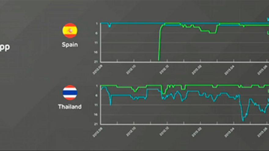 Comparativa de Line y WhatsApp en España y Tailandia (Foto: HojaDeRouter.com)