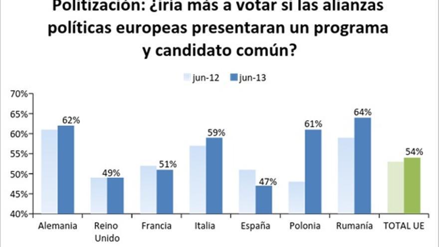 Fuente: Eurobarómetro Especial del Parlamento Europeo EB79.5, 'One year to go until the 2014 European Elections'. La encuesta se elaboró entre el 7 y el 23 de junio de 2013, y los resultados se publicaron en agosto 2013. La compilación de datos corrió a cargo de la empresa TNS Opinion, comisionada por el Parlamento Europeo.