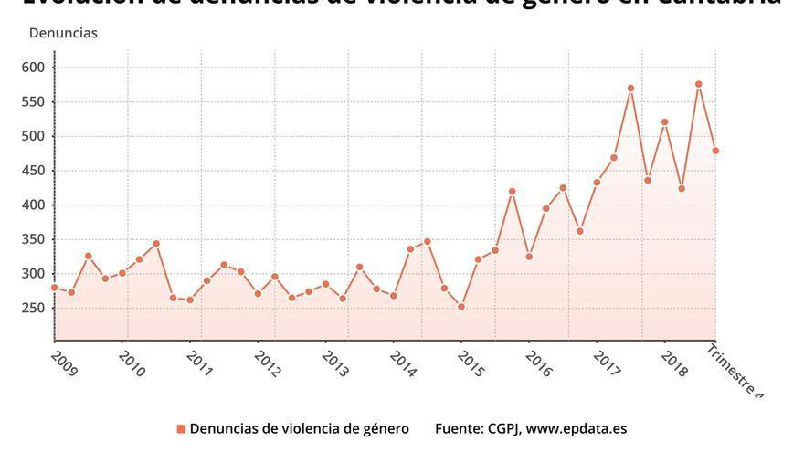 Se reducen un 13,2% las denuncias por violencia de género de enero a marzo en Cantabria