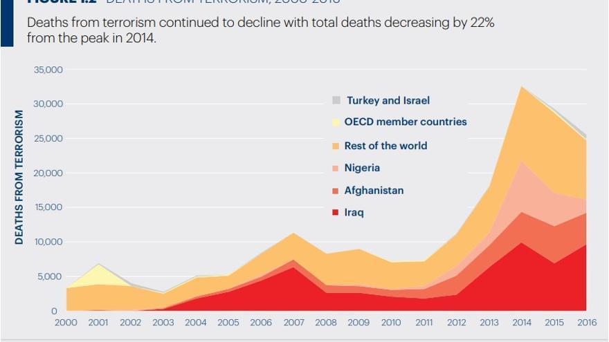 Evolución de las muertes por terrorismo entre 2000 y 2016. Global Terrorism Index 2017.