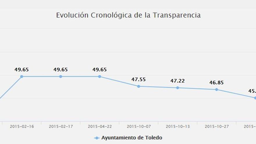 Evolución transparencia Toledo