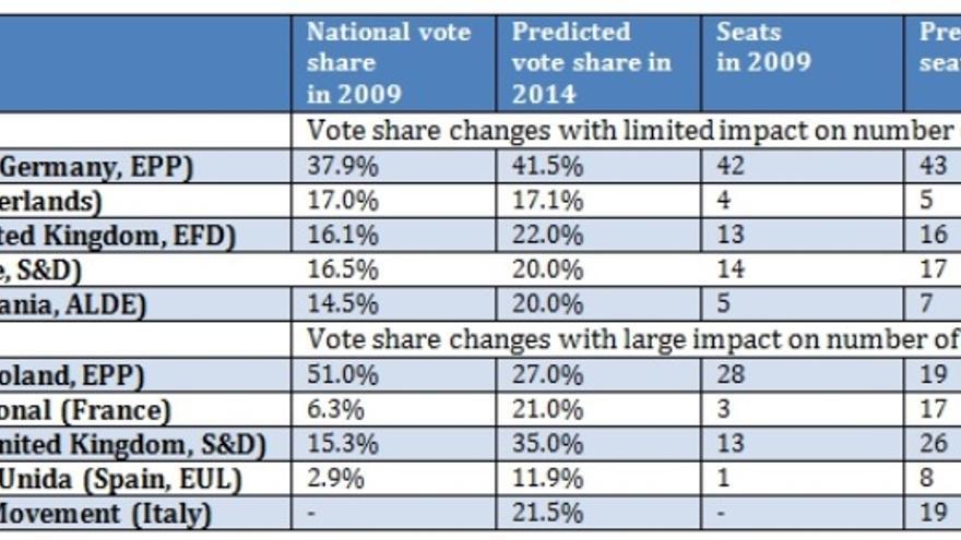 """Dades de 2009: Parlament Europeu. Previsions per al 2014 dels 8 països de la UE més poblats (la mostra de """"swing states"""")"""