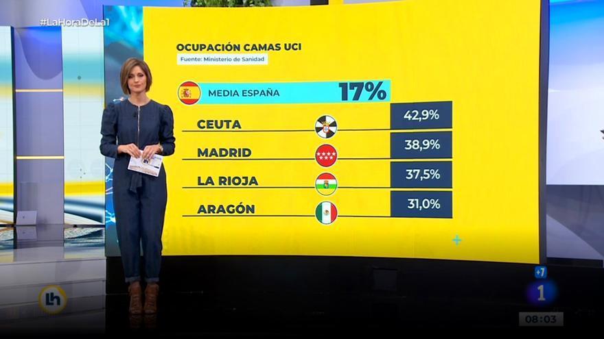 Error cometido en TVE con la bandera de Aragón