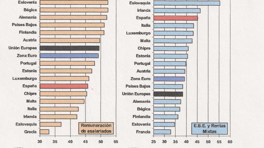 Sueldos y beneficios Zona Euro / Secretaría General de Economía, Junta de Andalucía