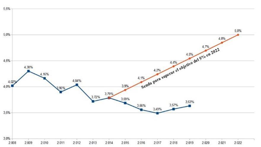 Evolución del presupuesto de Educación en relación con los objetivos de la Ley Canaria de Educación.