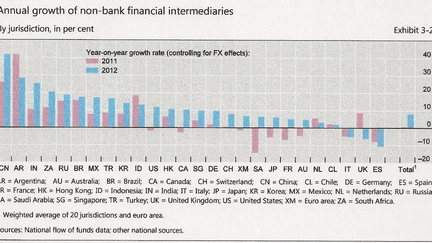 Banca en la sombra 2012