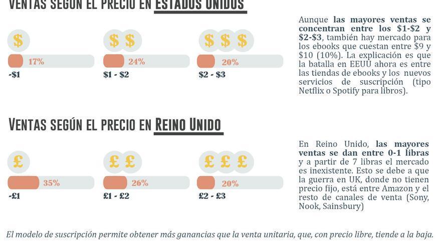 Cómo influye el precio de los ebooks en su venta. Gráfico: Belén Picazo