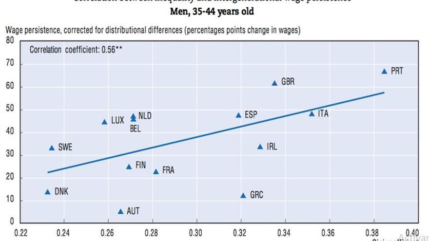 Persistencia intergeneracional de salarios con el índice de Gini.