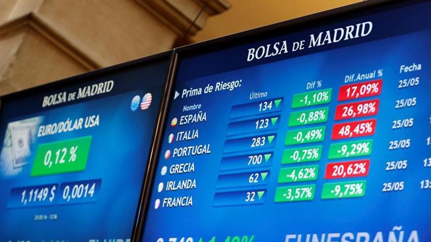 La prima de riesgo española baja a 134 puntos por la subida del bono alemán