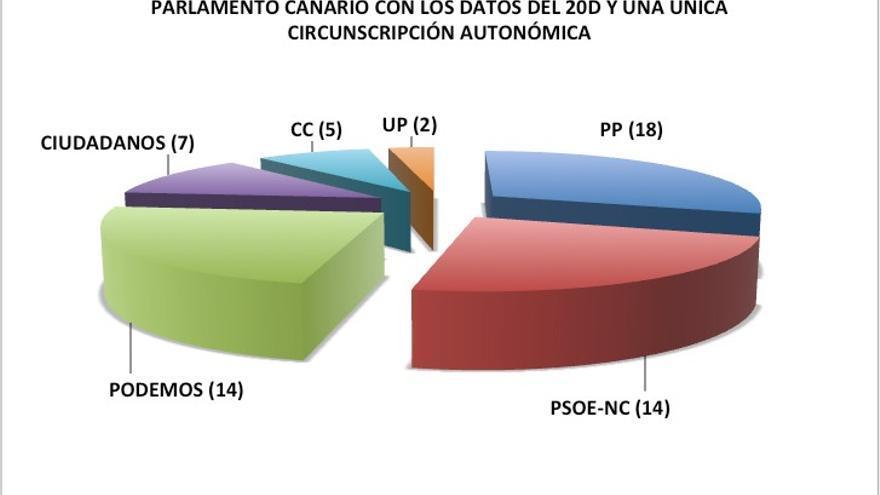 Parlamento canario con los datos del 20D y una única circunscripción autonómica.