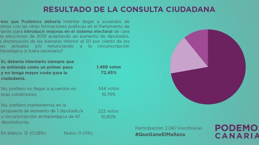 Resultado de la consulta de Podemos sobre la Ley electoral.