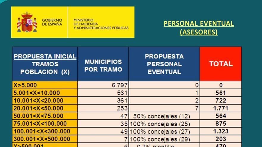 Reforma de la Administración Local. Retribuciones de los asesores.