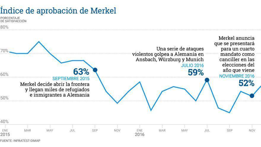 Popularidad Merkel