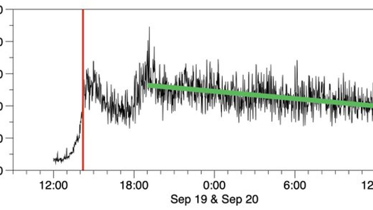 Gráfico de la energía liberada en La Palma