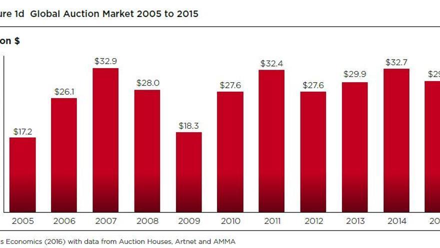 Mercado de subasta global de 2005 a 2015