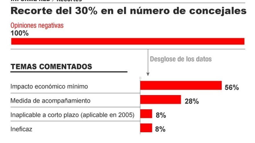 Sobre la propuesta de un recorte del 30% en número de concejales. Infografía: Covadonga Fernández
