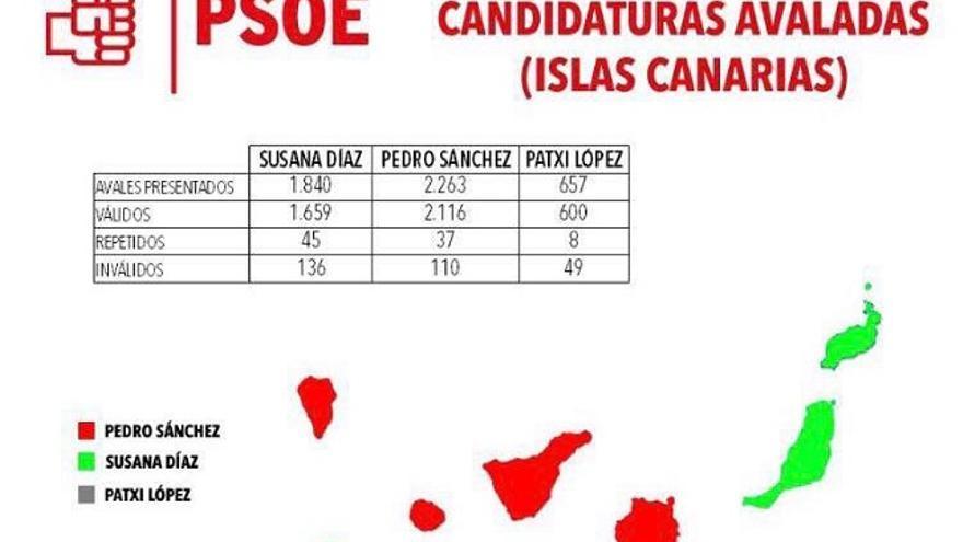 Resultado definitivo de las candidaturas avaladas en Canarias