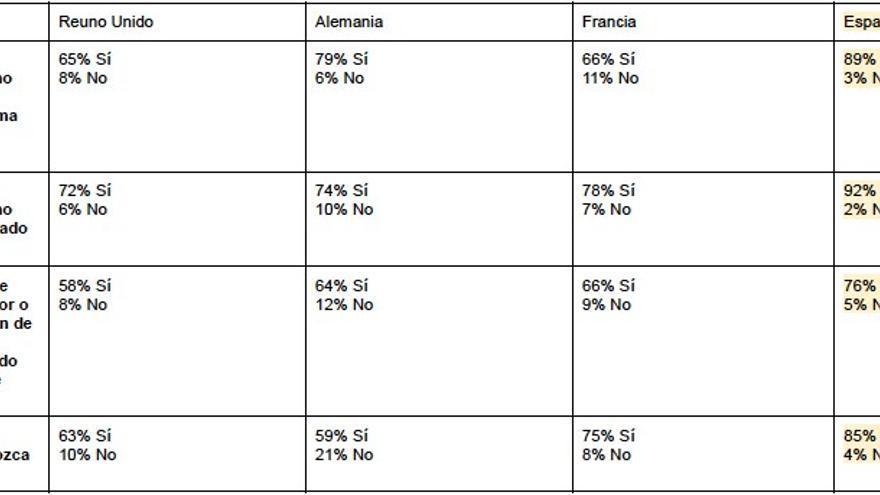encuestas europa: