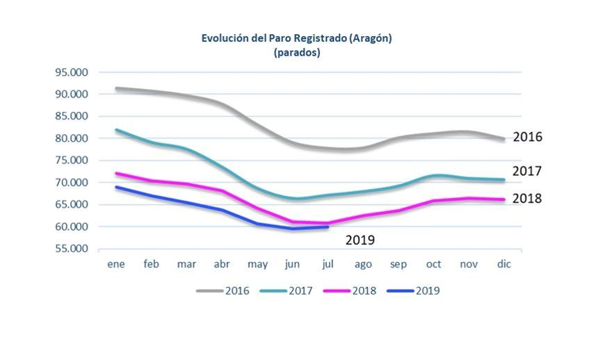 Evolución del paro en Aragón desde 2016