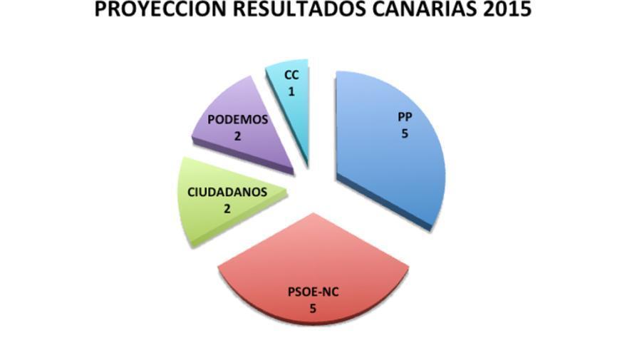 Proyección resultados Canarias 2011