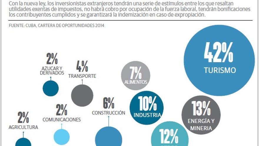 Sectores con mayor atractivo para los inversores en Cuba