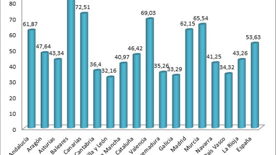Gráfico 1. Denuncias presentadas en los Juzgados de Violencia sobre la Mujer por CCAA. 2012. Tasa de denuncias por 10.000 habitantes.