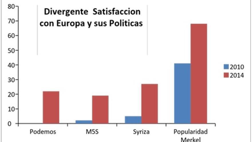 Fuentes: Infratesest Dimap Alemania y agencias nacionales de estimación de voto. Elaboración propia.